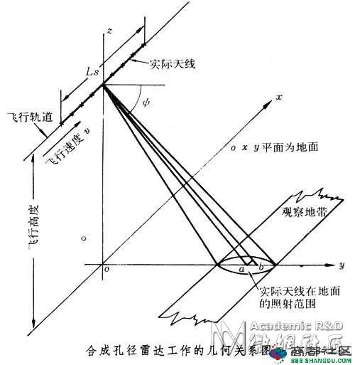 现代无线电之相控阵雷达及雷达工作原理