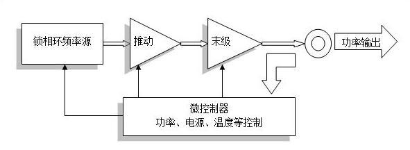 数控衰减器,推动功率放大器,末级功放,正向和反向功率检测电路,mcu