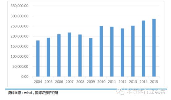 中国集成电路封装产业崛起正当时